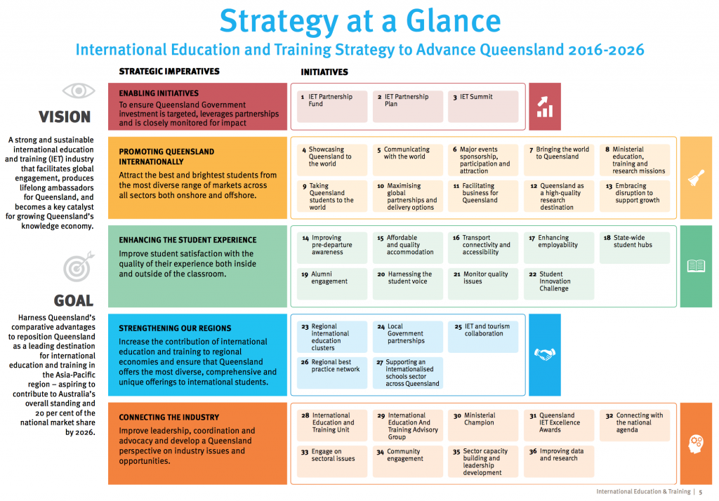 International Education Training Strategy to Advance Queensland 2016-2026
