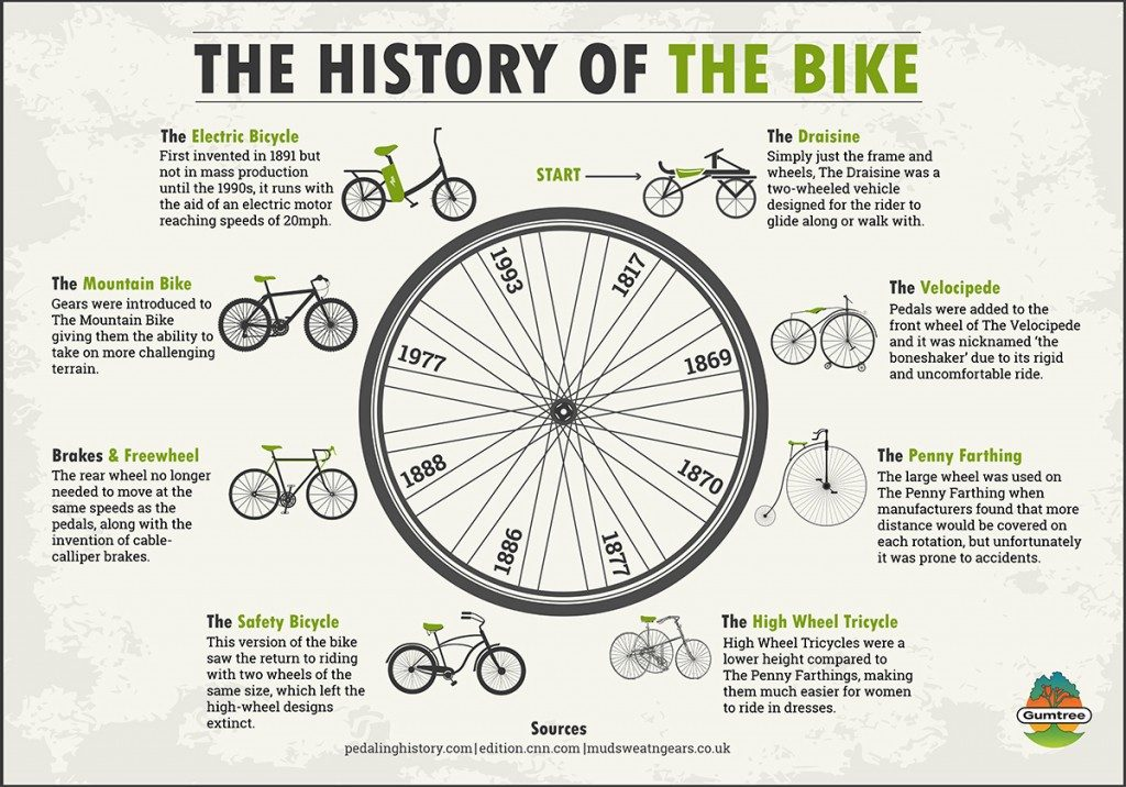 Pedalhistory.com-Bicycles.create.change.com