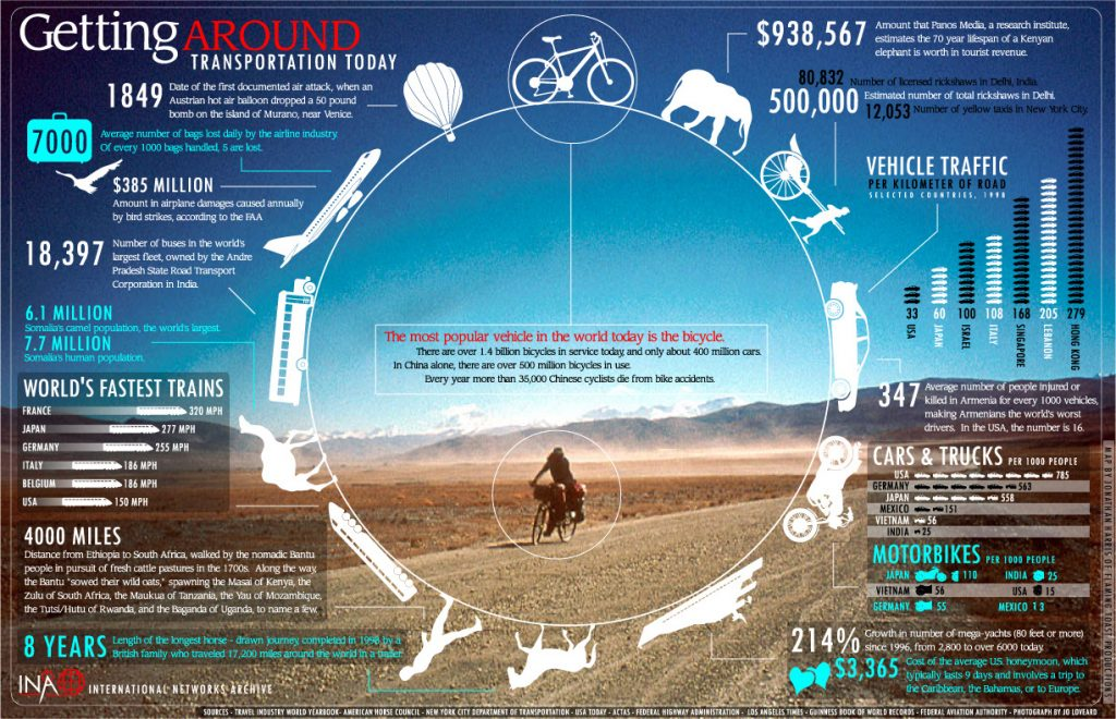 History of cycling - Bicycles Create Change.com