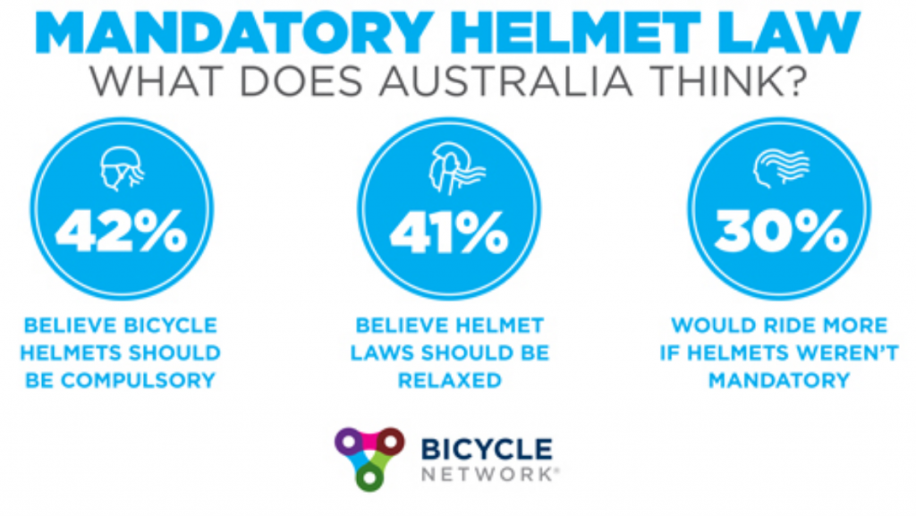 Helmet Law Survey Results - Bicycles Create Change.com